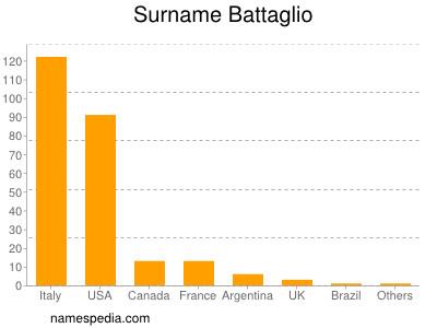 Surname Battaglio