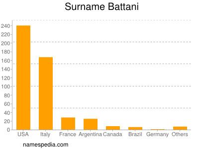 Surname Battani