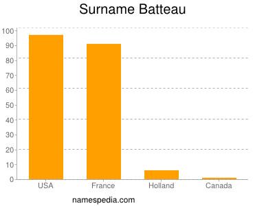 Surname Batteau
