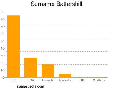 Familiennamen Battershill