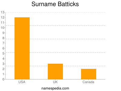 Surname Batticks