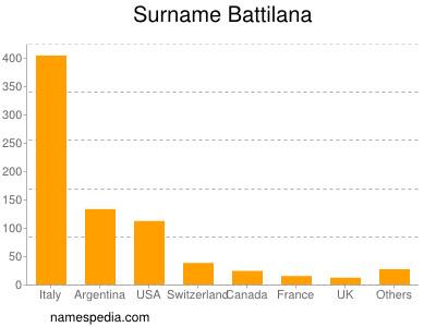Surname Battilana