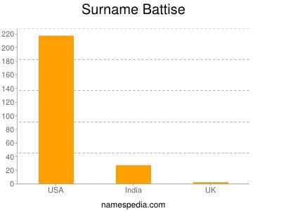 Surname Battise