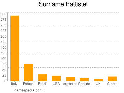 Surname Battistel