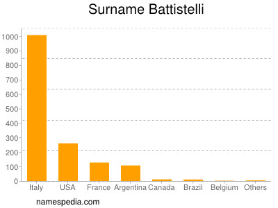Surname Battistelli