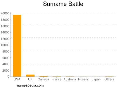 Surname Battle