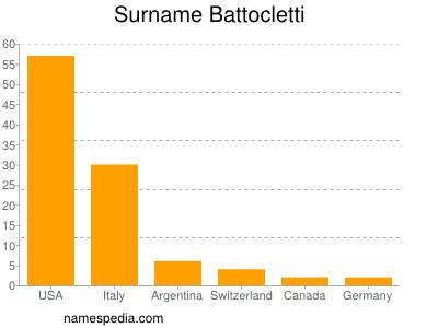 Surname Battocletti
