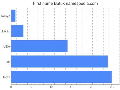 Given name Batuk