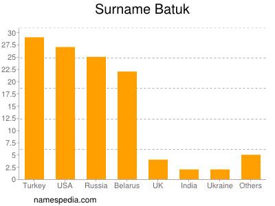 Surname Batuk