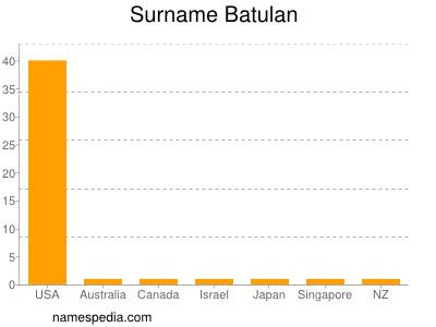 Surname Batulan