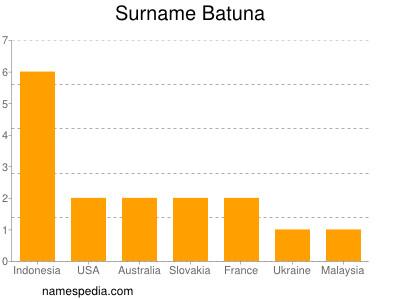 Surname Batuna