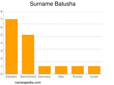 Surname Batusha