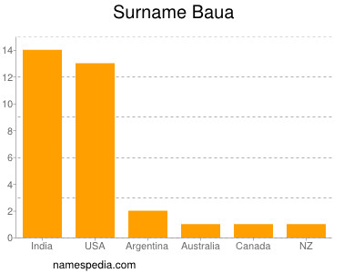 Surname Baua