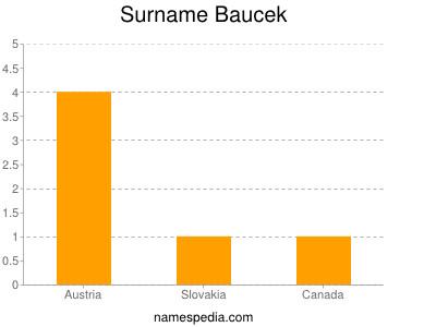 Surname Baucek