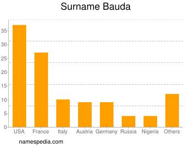 nom Bauda