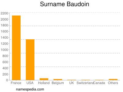 Surname Baudoin