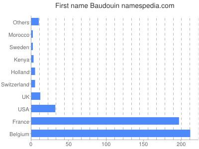 Given name Baudouin