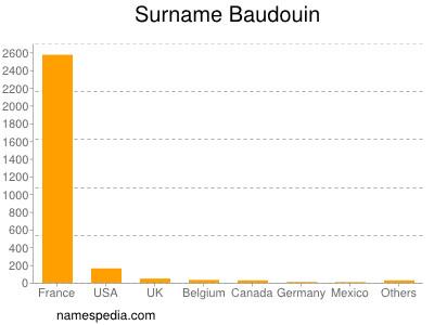 Surname Baudouin