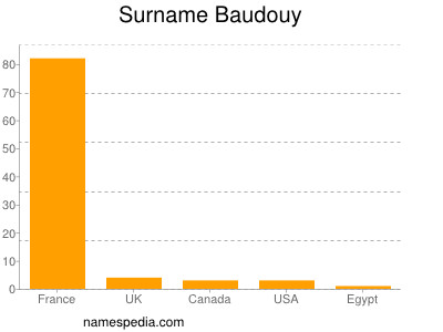 Surname Baudouy