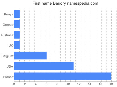 Given name Baudry