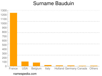 Surname Bauduin