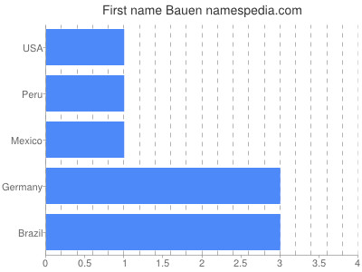 Given name Bauen