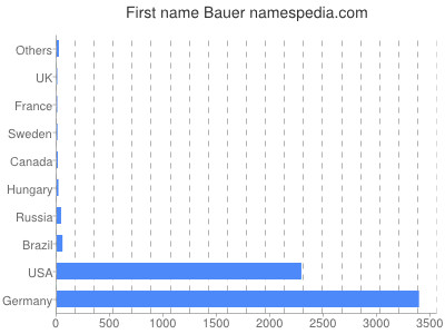 Given name Bauer