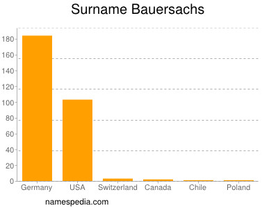 Surname Bauersachs