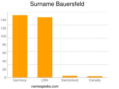 nom Bauersfeld