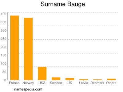 Surname Bauge