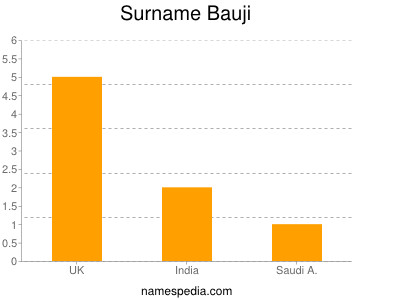 Surname Bauji