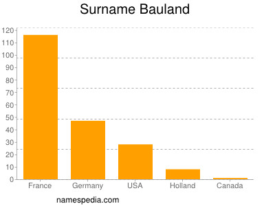 Surname Bauland