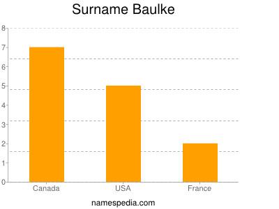 Surname Baulke