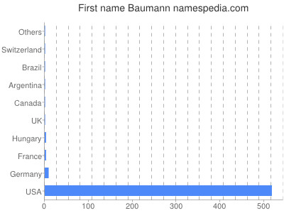 Given name Baumann