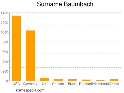 Surname Baumbach