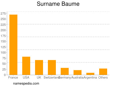 Surname Baume