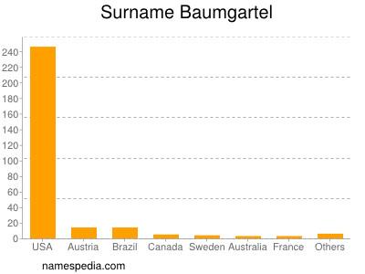 Surname Baumgartel