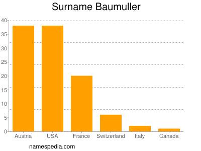 Surname Baumuller