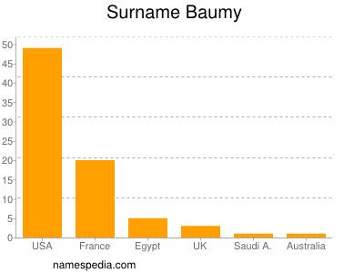 Surname Baumy