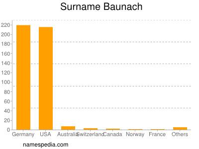 Familiennamen Baunach