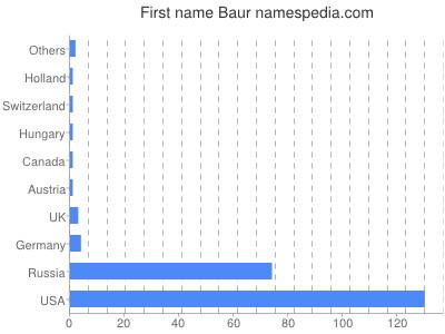 Given name Baur