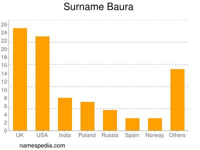 Surname Baura