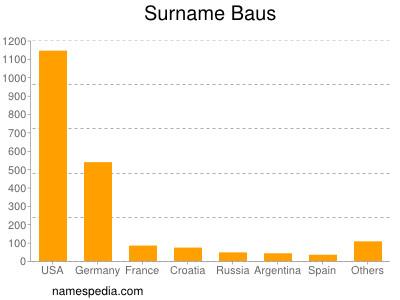 Surname Baus