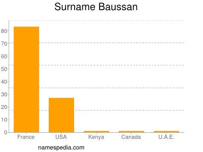Surname Baussan