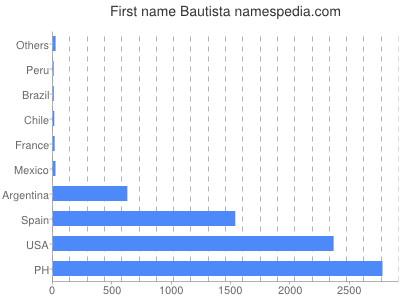 Given name Bautista