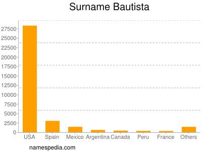 Surname Bautista
