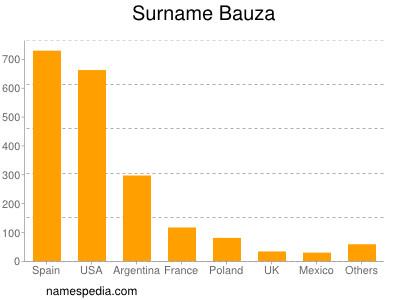 Surname Bauza