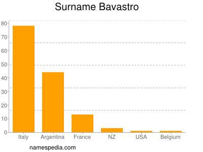 nom Bavastro
