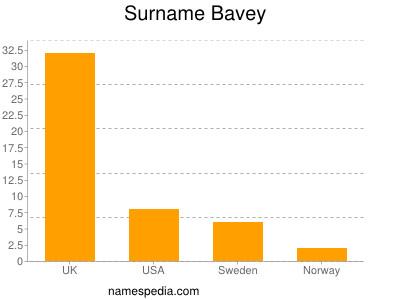 Surname Bavey