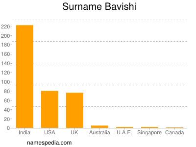 Surname Bavishi